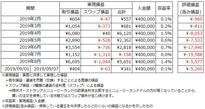 運用状況_2019.9.1~2019.9.7
