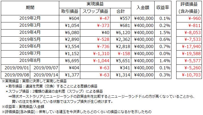 運用状況_2019.9.08~2019.9.14