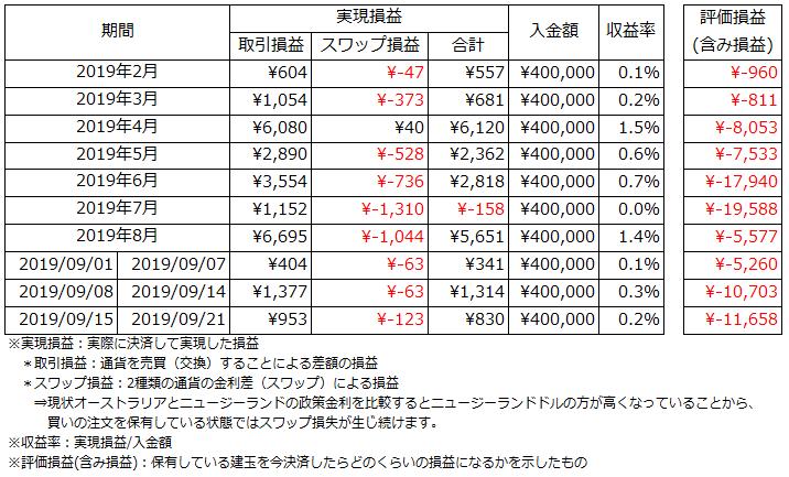 運用状況_2019.9.15~2019.9.22