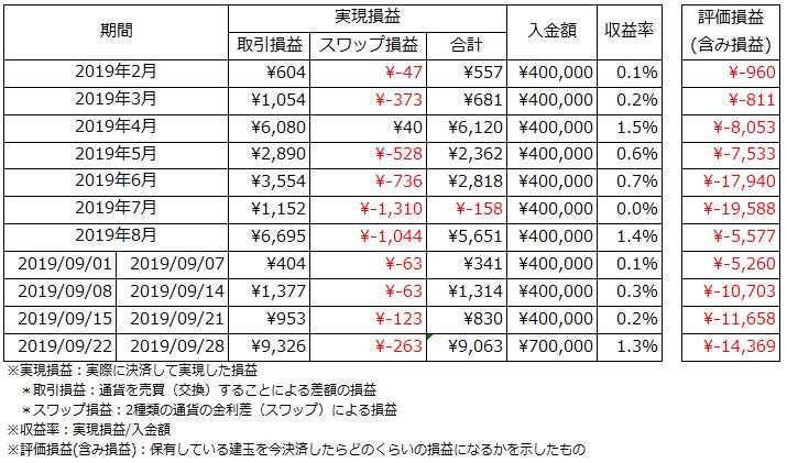 運用状況_2019.9.22~2019.9.28