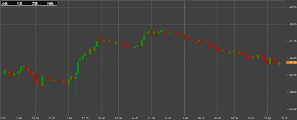 チャート_EUR/AUD