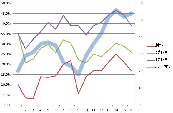 社台レースホース 2000-2019 6~7月の2歳戦出走回数と着度数5年移動平均