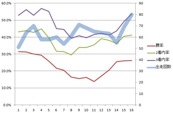 サンデーレーシング 2000-2019 6~7月の2歳戦出走回数と着度数5年移動平均