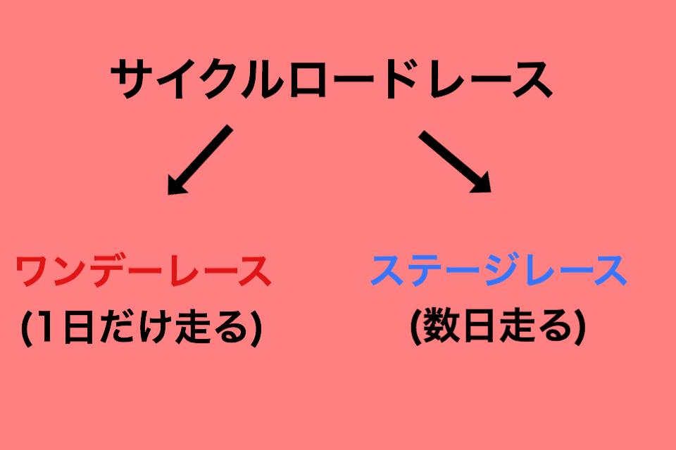 サイクルロードレース(自転車レース)のモニュメントを理解するための図