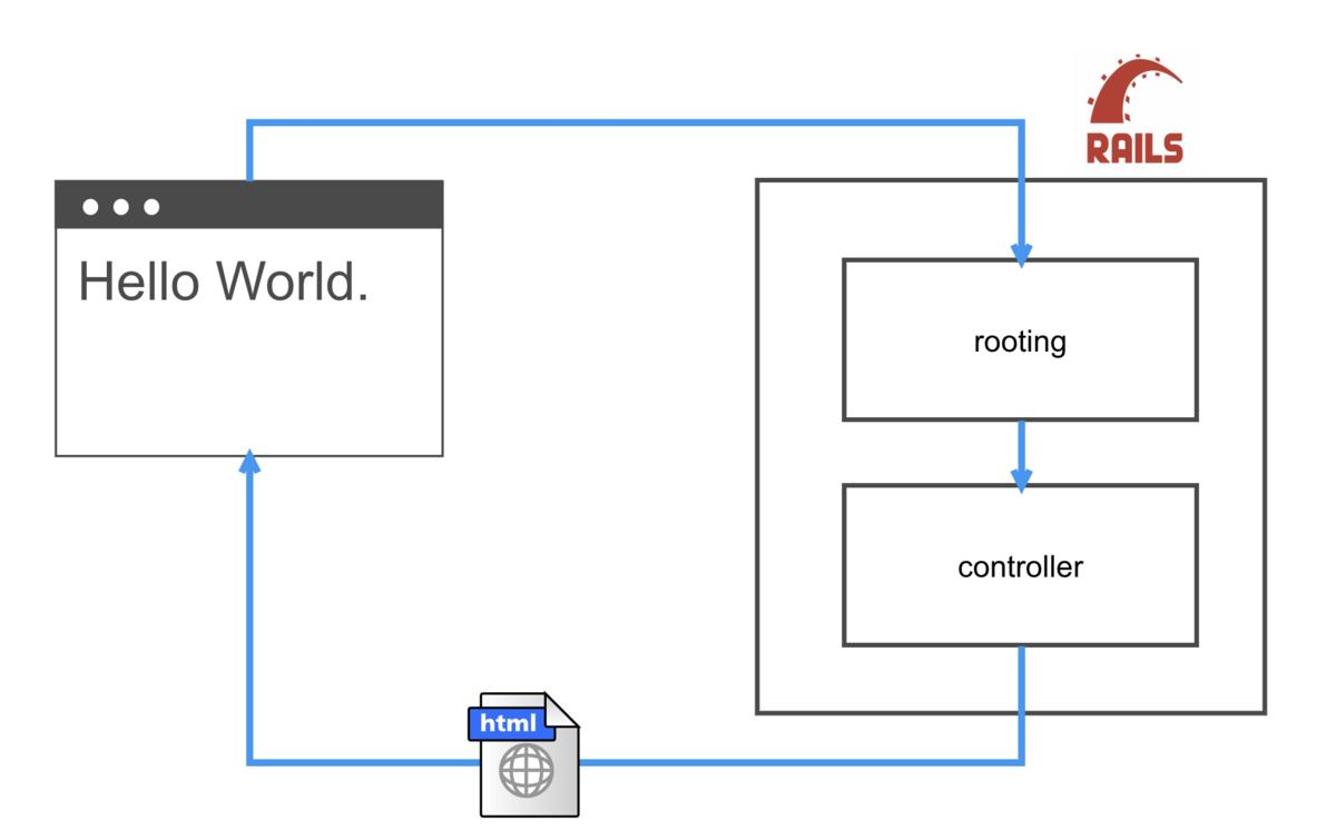 シンプルなRuby on Railsのサイクル