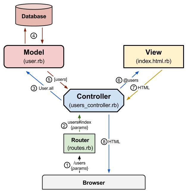 Rails apps use an MVC architectural pattern
