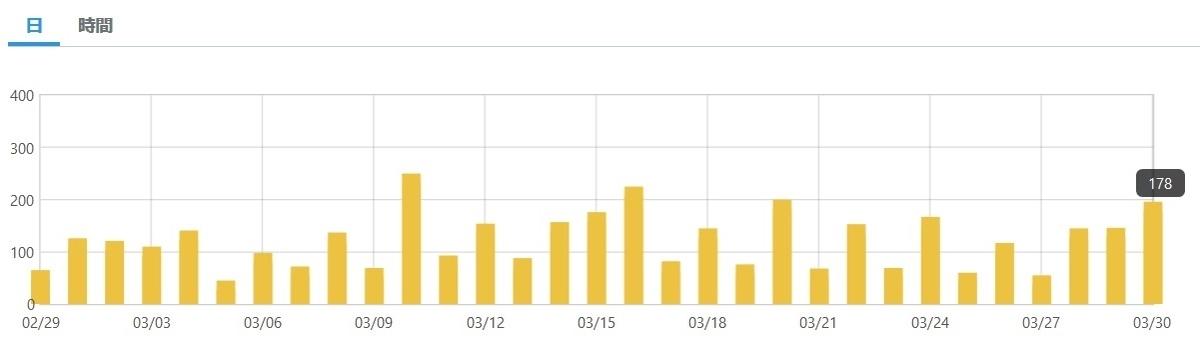 2ヶ月目(3月)のアクセス状況