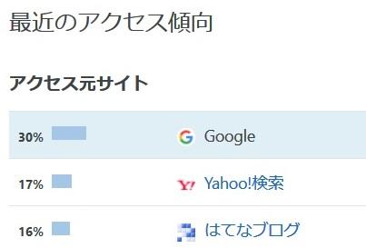 3ヶ月目(4月) 検索からのアクセスが急増!