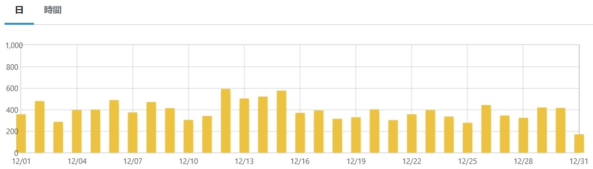 11ヶ月目(12月)のアクセス状況