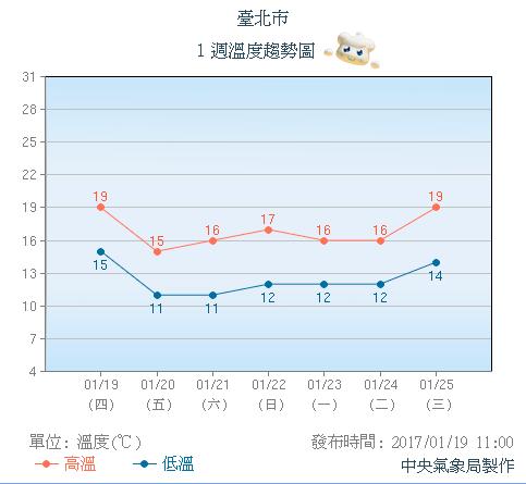 台北1月の気温