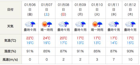 台北1月の天気