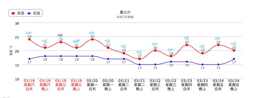 3月の台湾の気温
