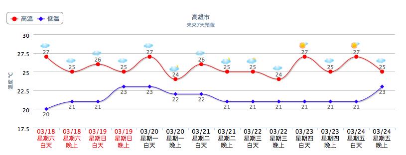 3月の台湾の天気