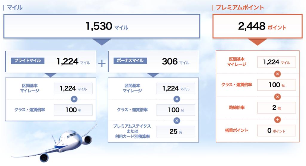 f:id:ana-tsuma:20161019222102p:plain