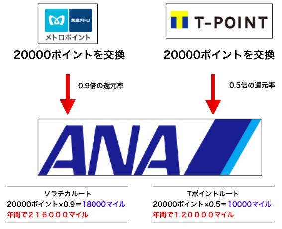 陸マイラー-ソラチカ-ANA-マイル-フローチャート