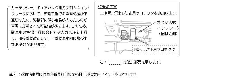 ZVW30プリウスのカーテンシールド用ガス封入式インフレータの不具合によるリコール(詳細)