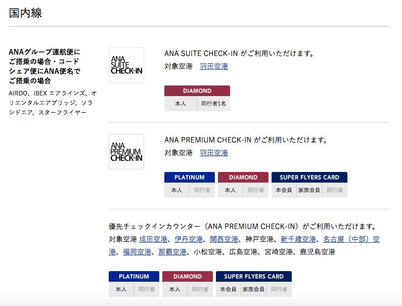 ANAの優先チェックインカウンター(国内線)