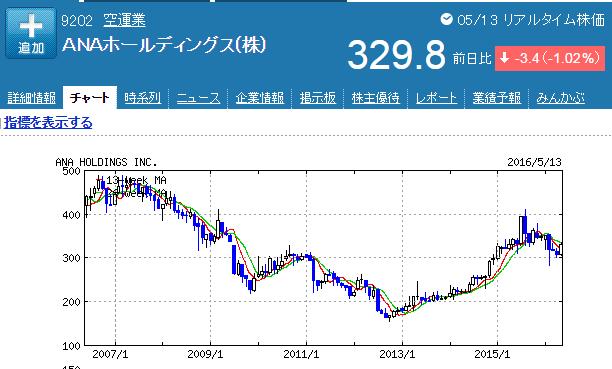 ANA株価