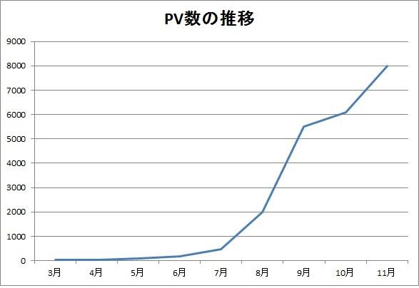 100記事のPV