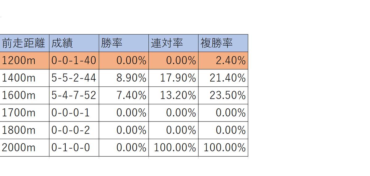 f:id:anauma-data-keiba:20210316222028p:plain