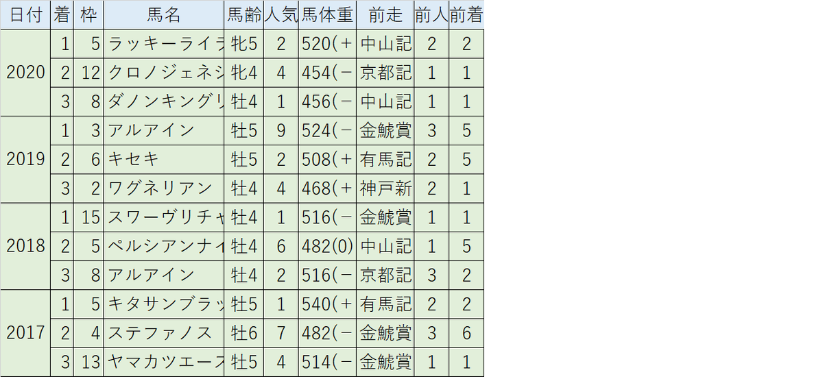 f:id:anauma-data-keiba:20210331215239p:plain