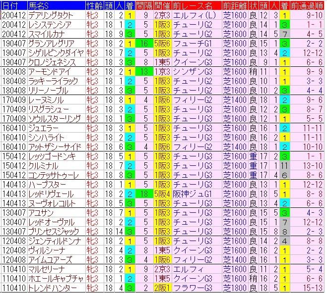 f:id:anauma-data-keiba:20210407211627j:plain