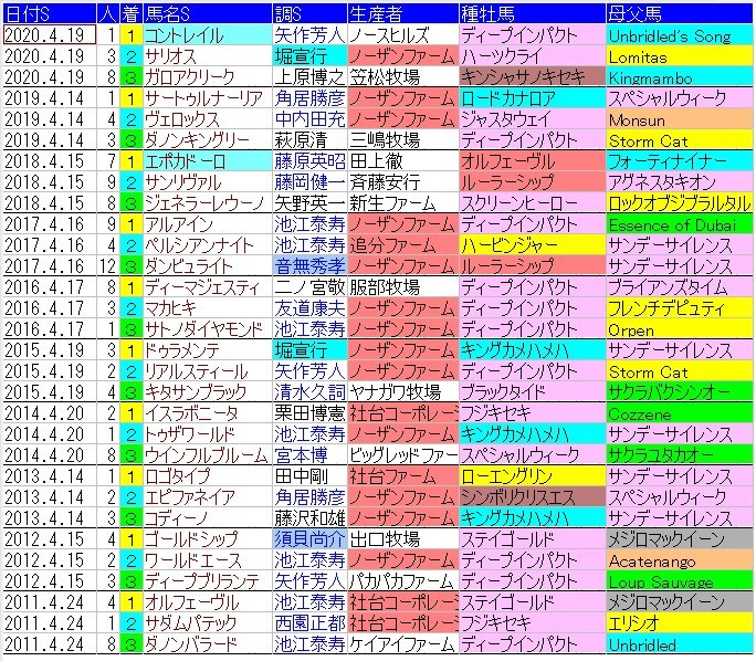 f:id:anauma-data-keiba:20210414075357j:plain