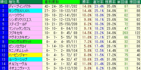 f:id:anauma-data-keiba:20210420220808p:plain