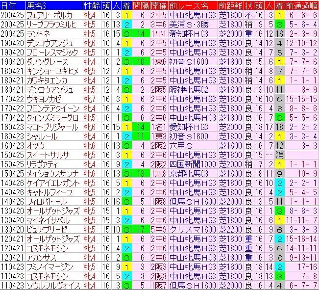 f:id:anauma-data-keiba:20210420222844j:plain