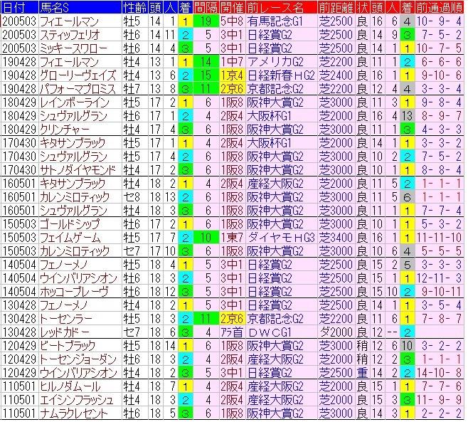 f:id:anauma-data-keiba:20210428220856j:plain