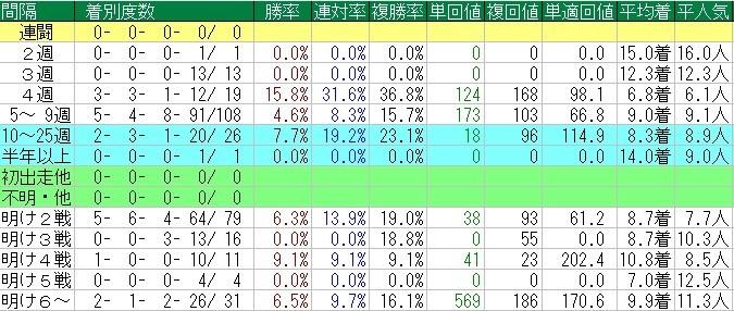 f:id:anauma-data-keiba:20210428222505j:plain