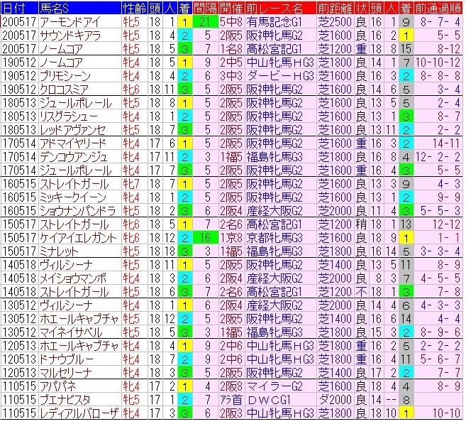 f:id:anauma-data-keiba:20210513092629j:plain