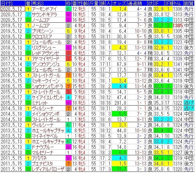f:id:anauma-data-keiba:20210513093742j:plain