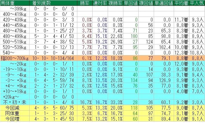 f:id:anauma-data-keiba:20210603221501j:plain