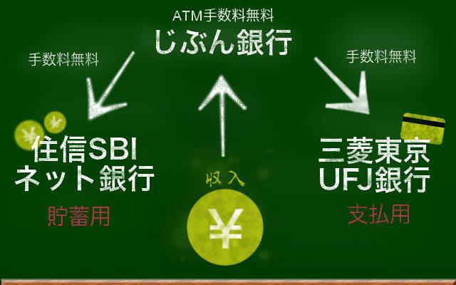 銀行口座使い分け方