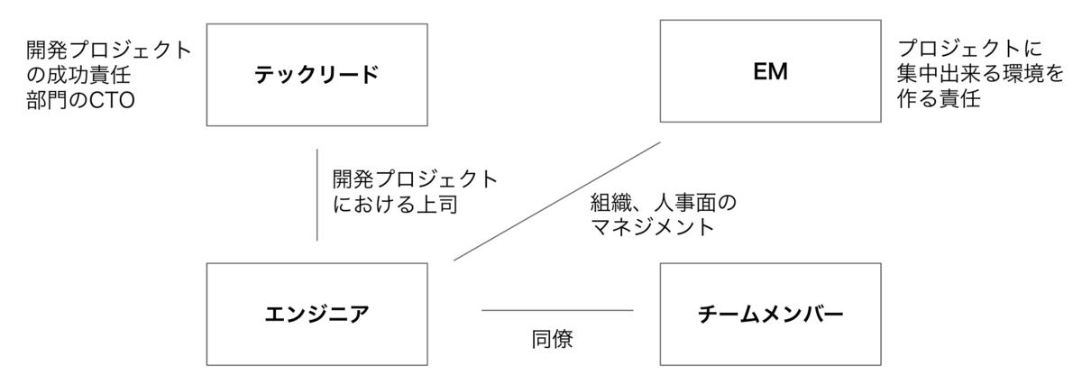 f:id:andpad-hijikata:20210412020919p:plain