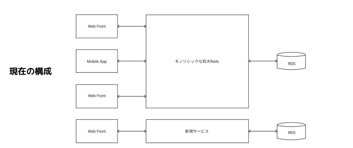 f:id:andpad-hijikata:20210412021131p:plain