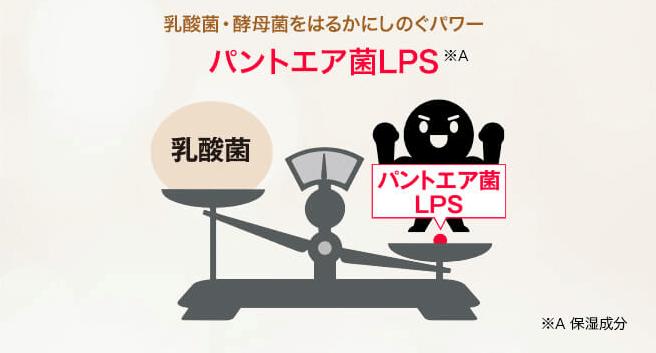 インミリペアセラムのパントエア菌LPSは乳酸菌の1.5倍の効果