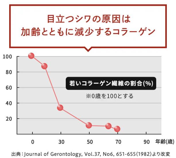 年齢とともに減少するコラーゲン