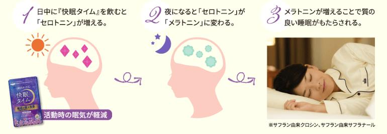 サフランが睡眠の質を向上させる3ステップ