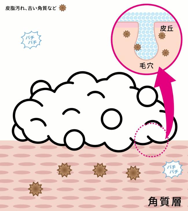 セルクレアは濃密泡で毛穴の汚れを落とす