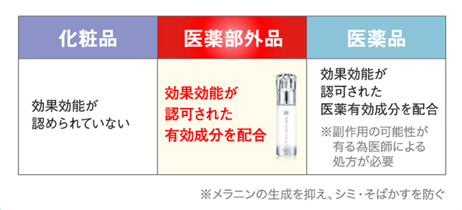 ホワイトシューティカルは医薬部外品