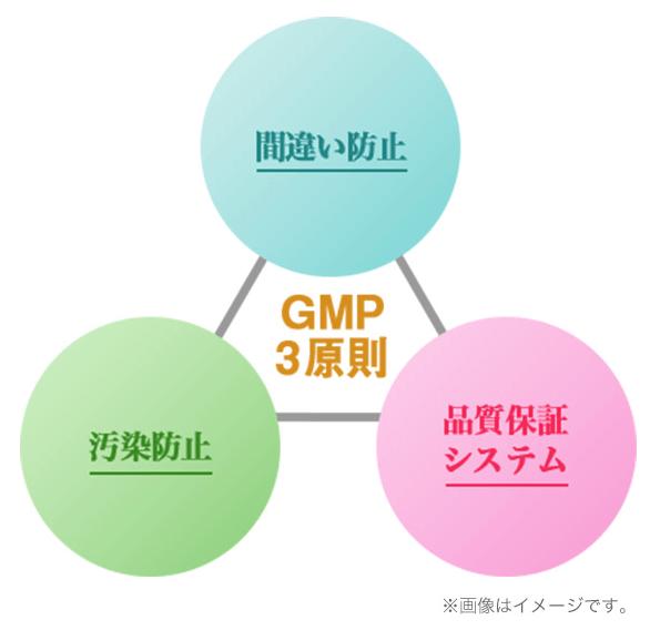 プリミストはGMP3原則