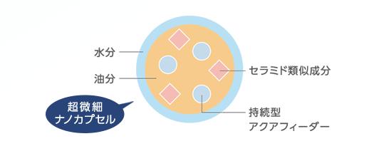 アクセーヌモイストバランスローションは超微細カプセル