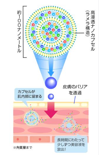ハーリスアイセラムはナノサイズのカプセルで浸透技術