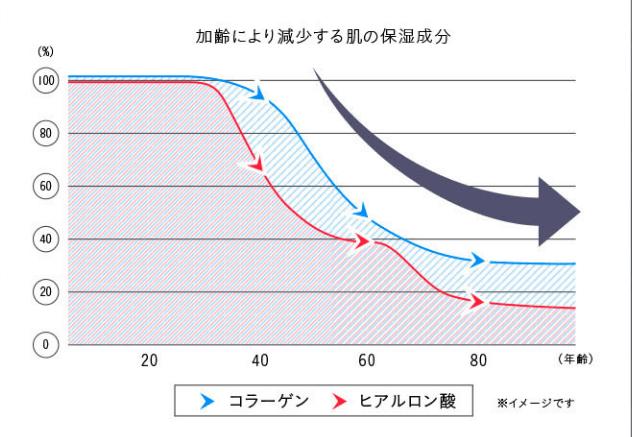 年齢とともに低下する保湿成分
