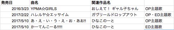 富田美憂が発売した楽曲の発売日、タイトル、備考などをまとめている