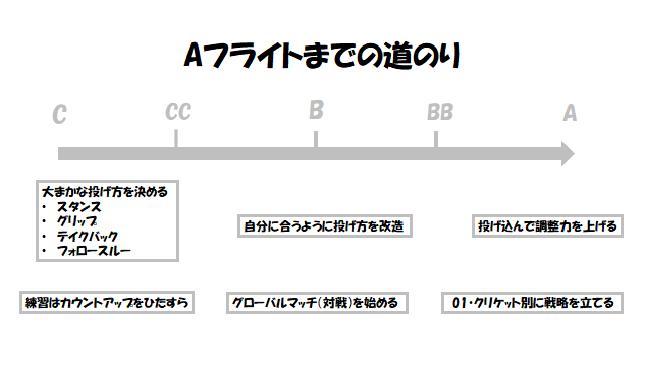 f:id:ankokoko:20180517201343p:plain