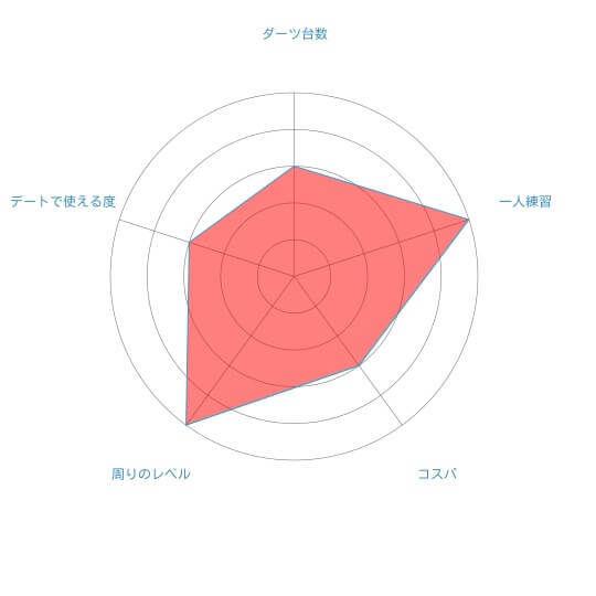 札幌ダーツ道場ダブル評判