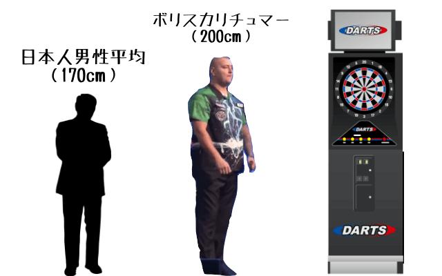 ボリスカリチュマーと日本人男性平均身長とダーツ台